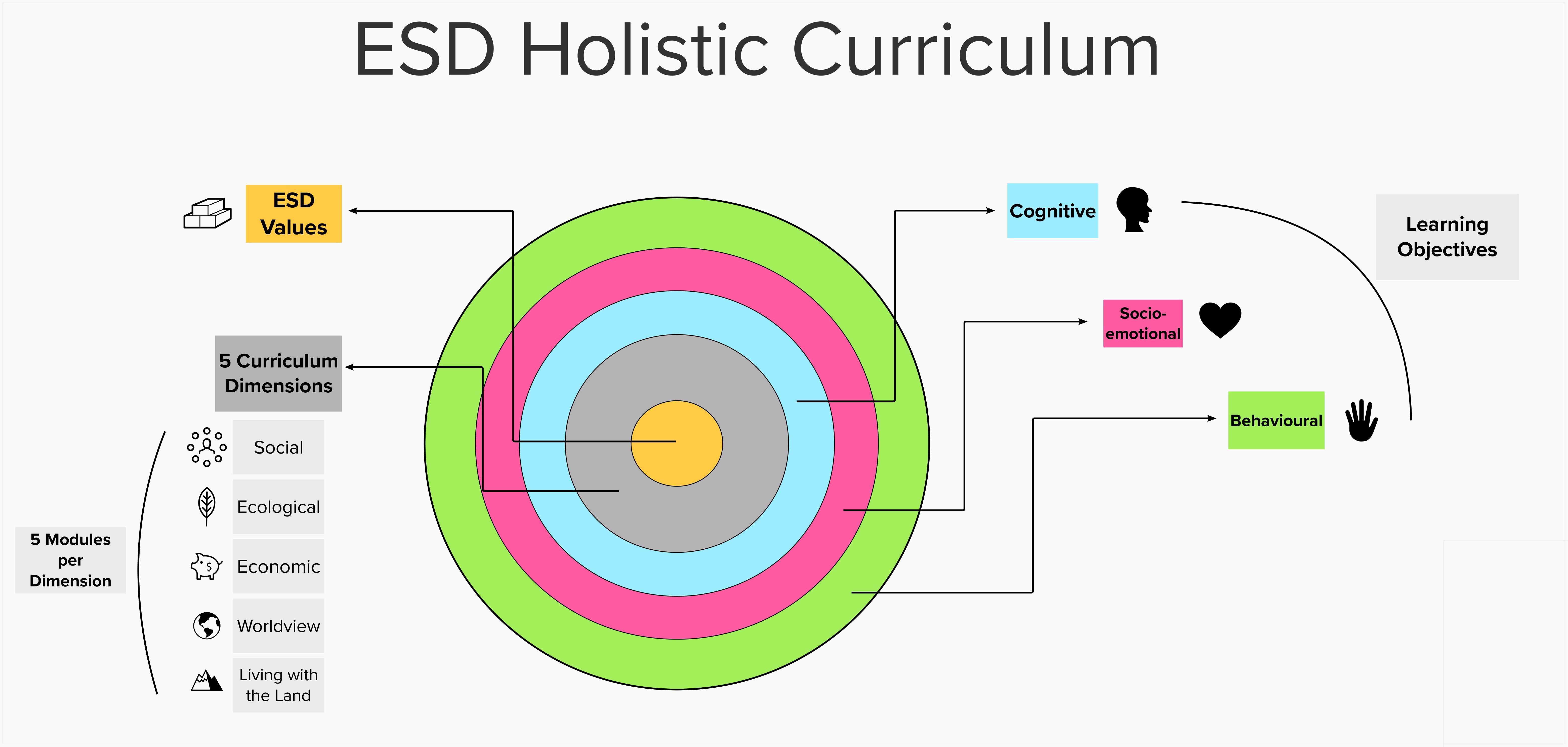 Holistic Curriculum